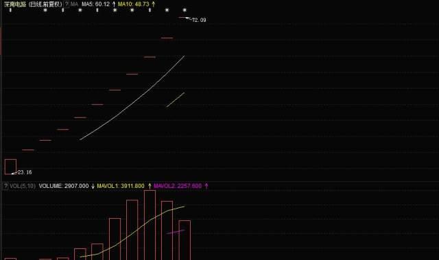 深南电路(002916)个股行情分析