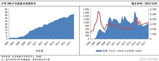 指数产品丰富化,助力沪深300指数增强FOF发展