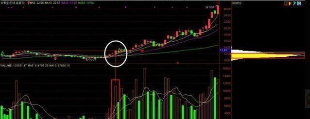 一套价值百万的筹码选股教程,买卖信号一点就通,堪称史上最绝!