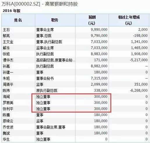 刘姝威年薪翻倍成房企第一高_中金