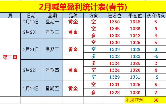 悟空:(周评)黄金止跌1320,新年第一周开门红!