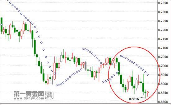 汪星辰 83 黄金交易中做短线常用的技术指标有哪些?