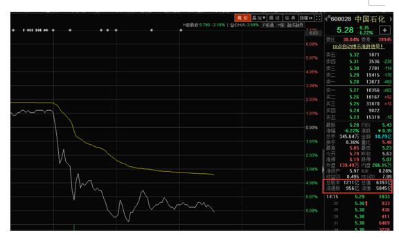 十方观点:A股高开低走释放重磅信号