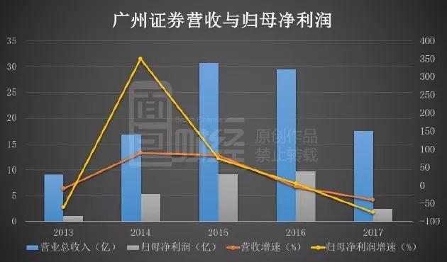 26家券商24家收入下滑:中信证券收买广州证券开启整合大幕?