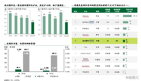 金川国际调研记要:稀缺的成熟铜钴矿企,功绩加快开释