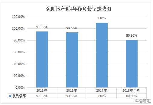 弘阳地产(1996.HK):穷冬中连结高质量增进,蓄势以待发
