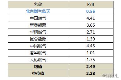 北京燃气蓝天LNG黄金发展期,资产注入及外延式并购为驱动力