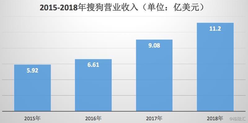 搜狗:AI手艺赓续落地,整年营收首破10亿美圆