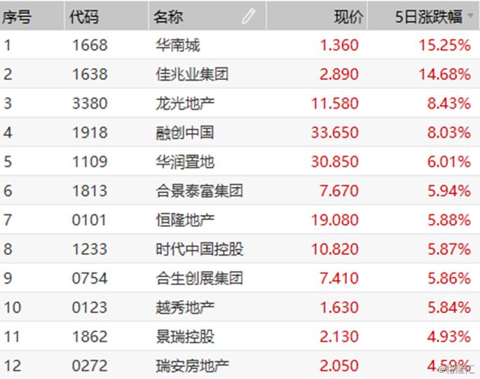 一连五个生意业务日收红,华南城(01668.HK)受资金追捧