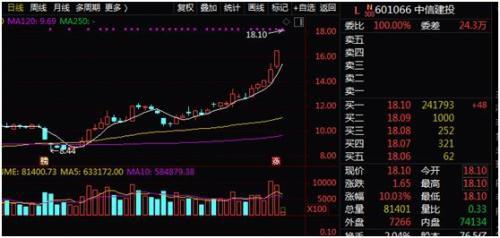 券商板块全线涨停,一文看懂历次涨停潮后市走势!