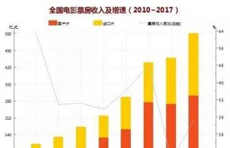 春节档头两天票房破24亿,三天或可追平去年