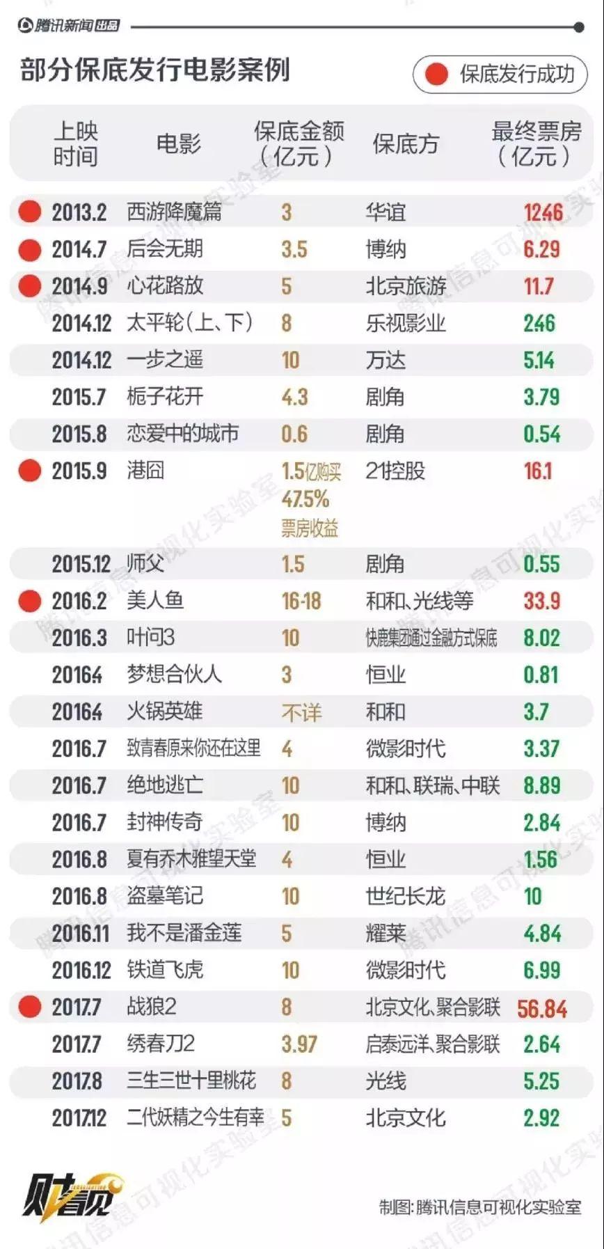王宝强、沈腾、周星驰,谁是春节档最大赢家?