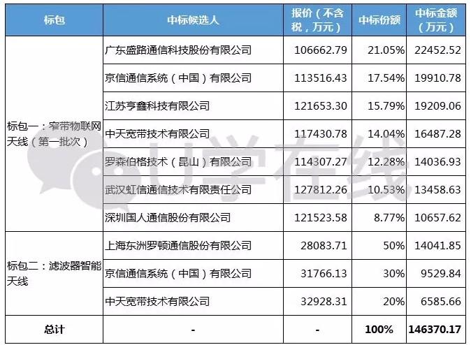 2.94亿!京信通讯(02342)新中标多少中国移动天线推销项目