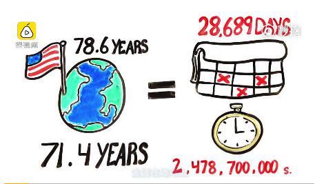 超有趣的科普小动画:人一生究竟做了多少事?