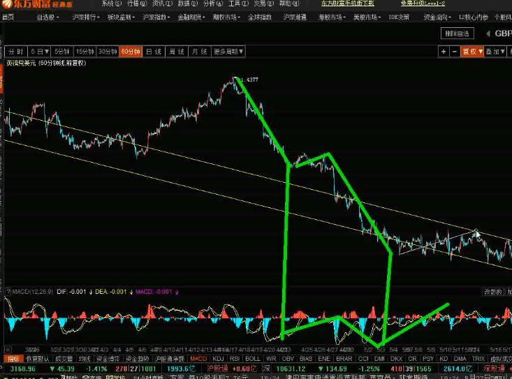 【视频】5.23玄同波浪理论汇市股市操作锦囊分享
