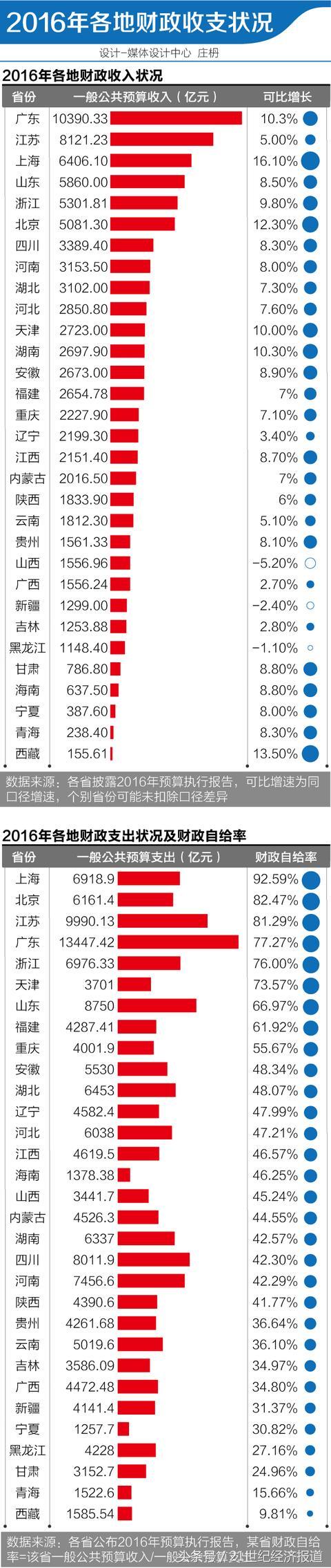 去年各地方财政总汇:广东破万亿占据第一