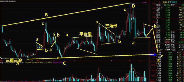 长线形态结构:在大趋势下股价有望冲击5倍的牛股