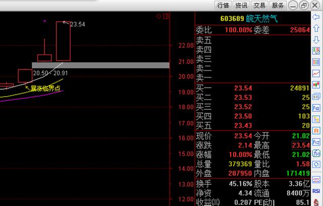程祯伟:3.8股市指数震荡重点关注板块
