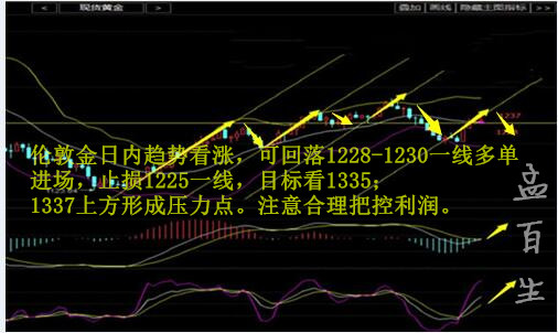 孟百生:减产遇拦路虎原油一跌再跌,美联储自相矛盾黄金乘势上涨