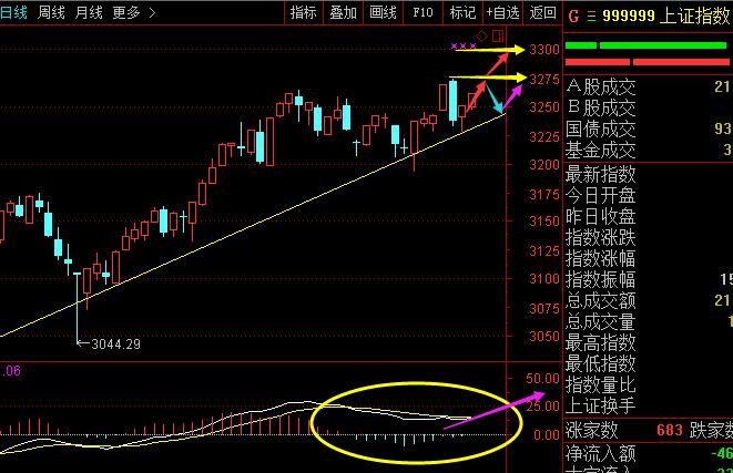3月22日股市大盘分析