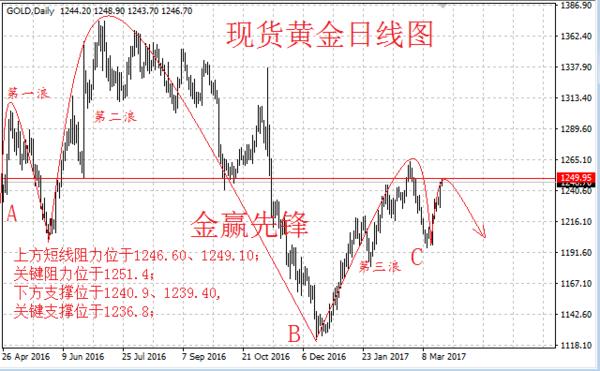金赢先锋3.24原油黄金白银行情分析及操作策略