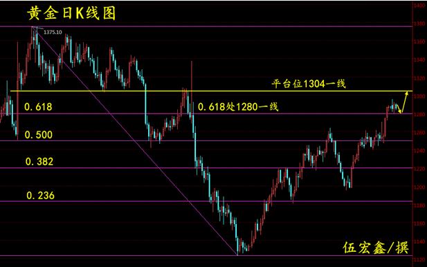 伍宏鑫:美元指数下行通道完好 黄金白银继续修正看震荡