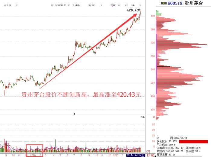 人生有一种遗憾, 叫做没有早点买入贵州茅台股票!
