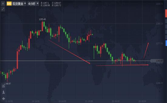 利比亚增产打压油价 4.28黄金白银原油行情分析