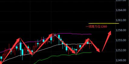 刘符锌5.22黄金均线上扬多头!原油强势上升不变!
