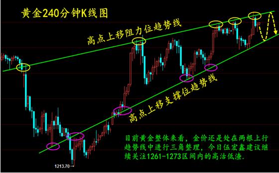 伍宏鑫:现货黄金1261-1273区间高沽低渣