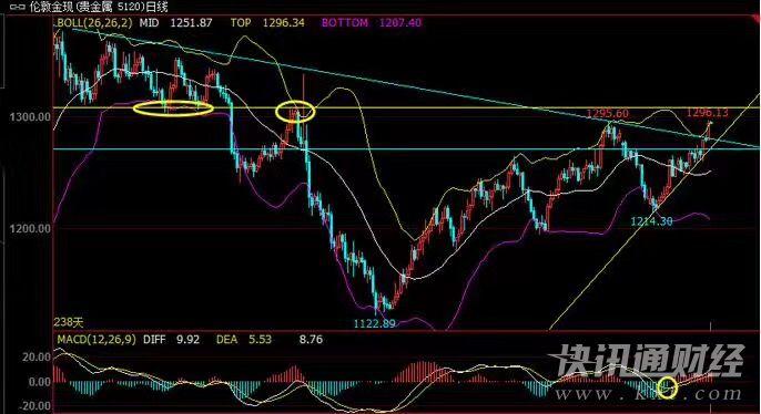 佳影析金:6.7黄金原油欧盘分析和精准策略