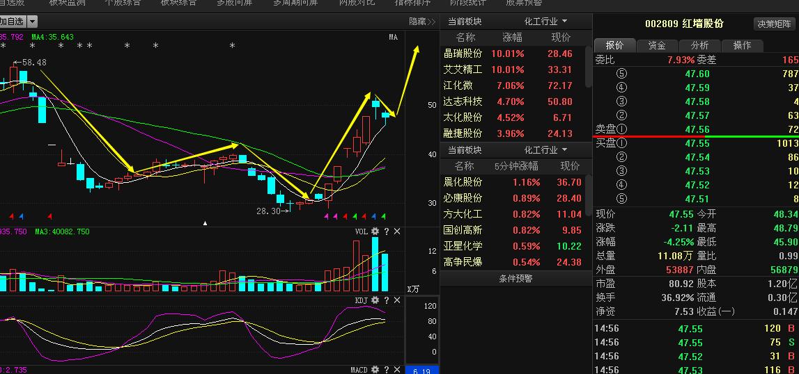 华联控股_华联控股(000036):最新消息爆出,后市必将强势崛起