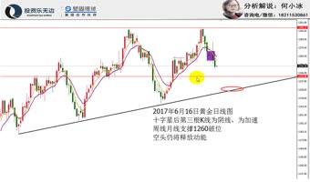 投资乐无边 2017年6月16日黄金承压1260继续看回落