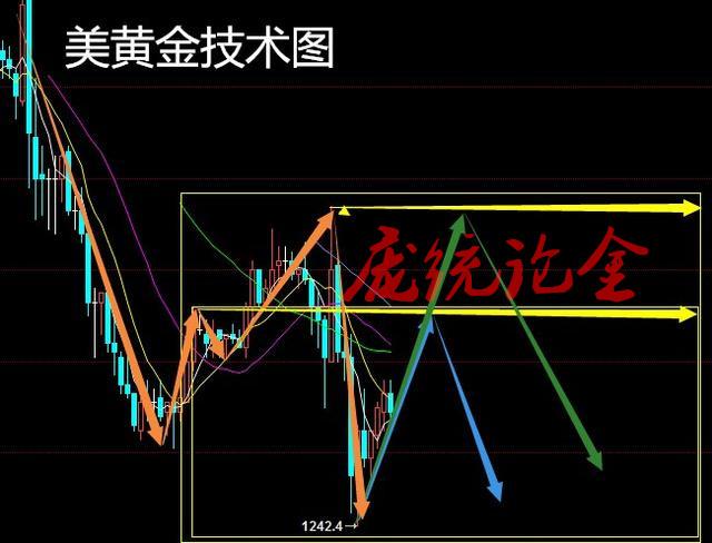 庞统论金:6.21晚评,原油EIA来袭,黄金原油操作策略附解