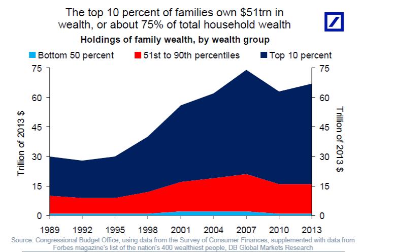 """最富家庭收入是GDP的近三倍 """"股神"""":这就是美国的经济症结"""