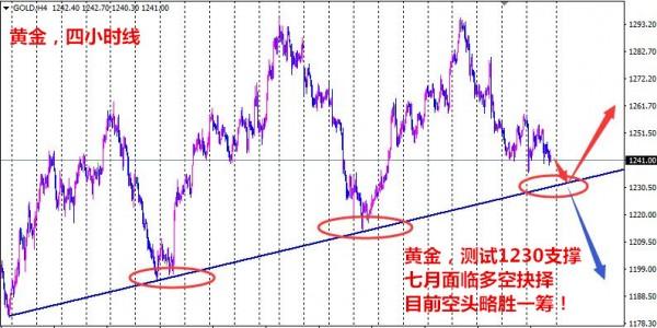 余清妍:盛夏七月下周黄金迎多空抉择,原油多头强劲