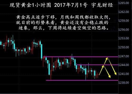 【7.3】黄金延续弱势看空,原油谨防回落(非农布局)