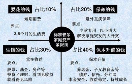 日赢集团合伙人田斌:合理家庭资产配置,让你赢在第一步