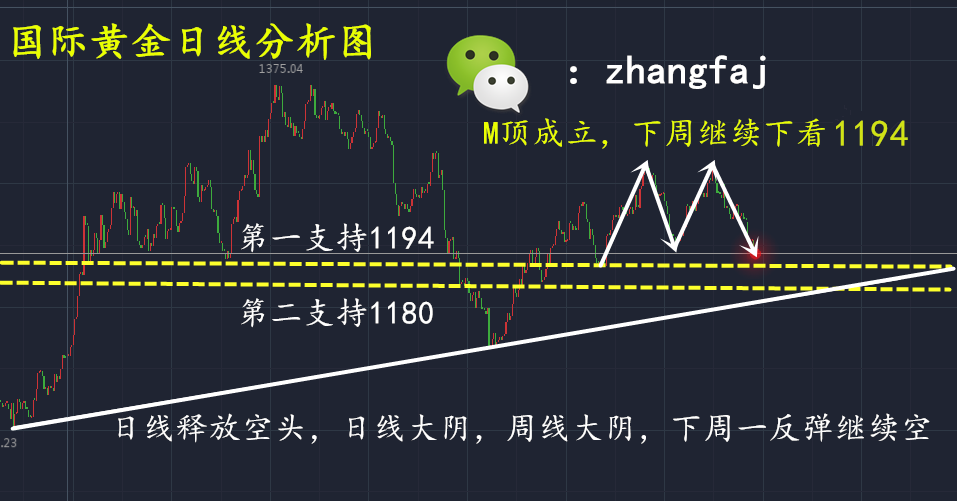 张发景:7.10周一黄金原油趋势已经明确,如何操作?