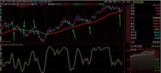 午后冲高回落,大盘上涨趋势结束?A股大面积跳水,小散如何应对