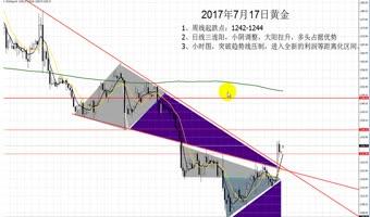 投资乐无边 2017年7月17日周一黄金原油双双看涨延续大阳