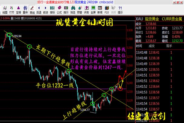 伍宏鑫:美元指数下破趋势线 现货黄金回落多看1247