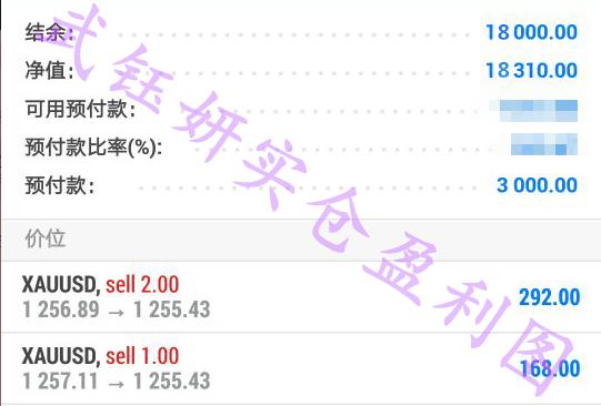 武钰妍:黄金如期难破1260,区间高空低多,多空双盈利