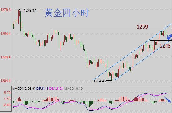 邱文皓:黄金短期或临回调风险 原油企稳46.6看涨