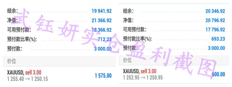 武钰妍:黄金无消息面影响将止步1260,操作高空稳健盈利