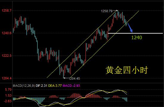 邱文皓:黄金反弹受阻或深度回调 EIA若提振油价将重返50