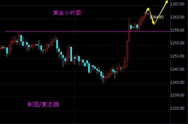 夏志鹏:黄突破区间震荡,下一目标1280