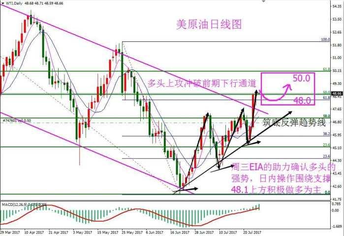 萧以珊:7月27日外汇黄金原油短线交易策略