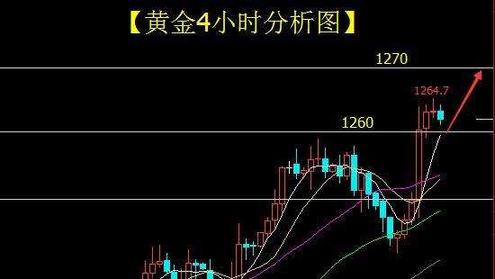 曾璇沛:黄金借美联储偏鸽派之势暴涨拿下1260 多头再指千三
