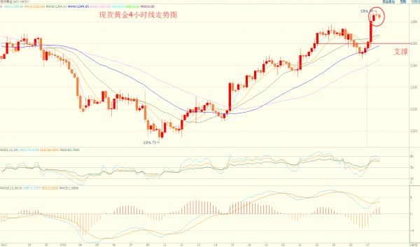 亿鑫和:7.27黄金短线回调趋势看涨 原油有所回落